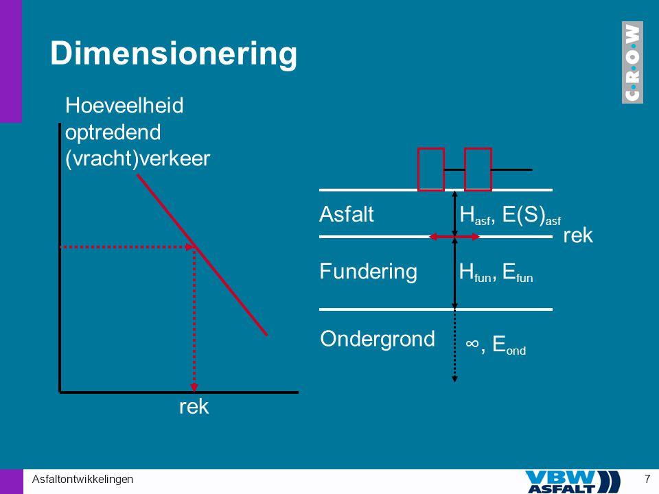 Asfaltontwikkelingen7 Dimensionering Asfalt Fundering Ondergrond rek Hoeveelheid optredend (vracht)verkeer H asf, E(S) asf H fun, E fun ∞, E ond