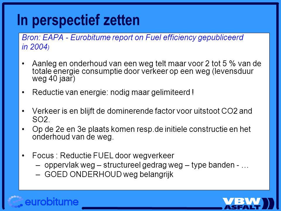 Bron: EAPA - Eurobitume report on Fuel efficiency gepubliceerd in 2004 ) Aanleg en onderhoud van een weg telt maar voor 2 tot 5 % van de totale energi
