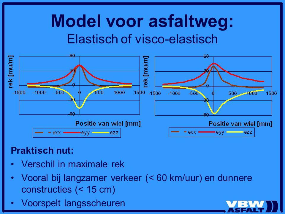 Model voor asfaltweg: Elastisch of visco-elastisch Praktisch nut: Verschil in maximale rek Vooral bij langzamer verkeer (< 60 km/uur) en dunnere const