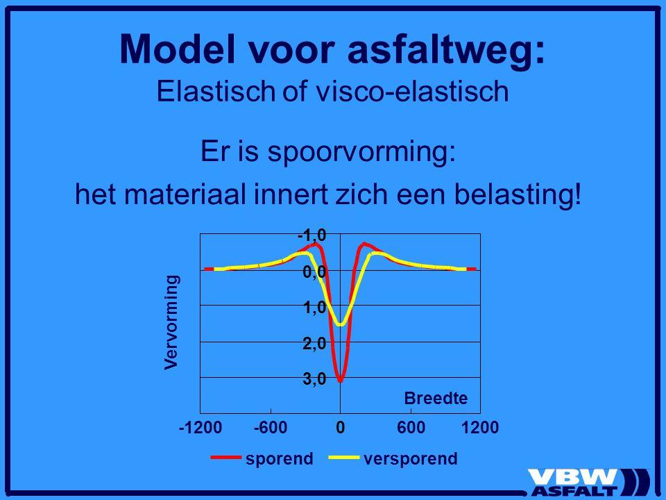Model voor asfaltweg: Elastisch of visco-elastisch Er is spoorvorming: het materiaal innert zich een belasting! -1,0 0,0 1,0 2,0 3,0 -1200-60006001200