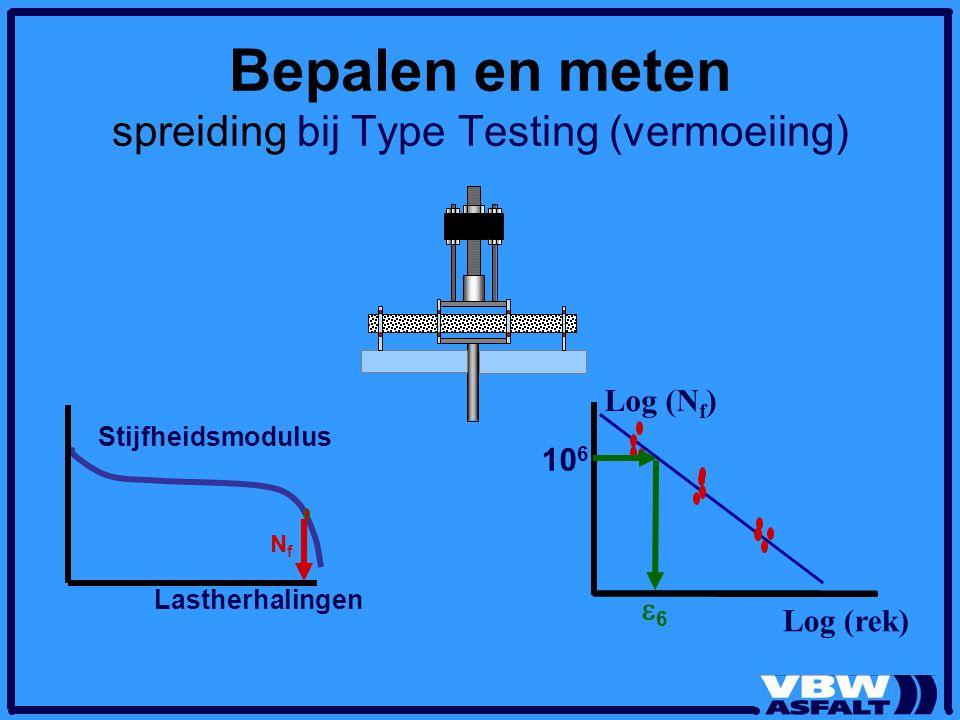 Log (rek) Log (N f ) Bepalen en meten spreiding bij Type Testing (vermoeiing) Stijfheidsmodulus Lastherhalingen NfNf 10 6 66