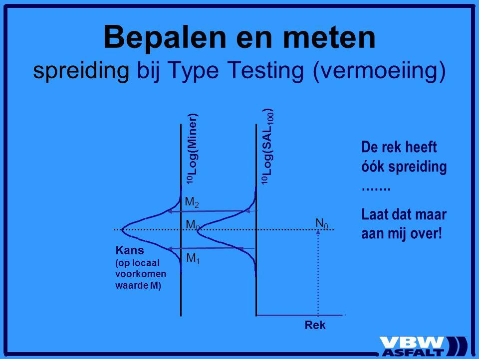 Bepalen en meten spreiding bij Type Testing (vermoeiing) Rek N0N0 10 Log(SAL 100 ) M2M2 Kans (op locaal voorkomen waarde M) 10 Log(Miner) M0M0 M1M1 De