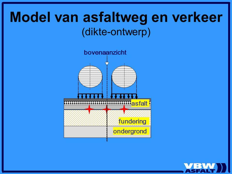 bovenaanzicht asfalt fundering ondergrond Model van asfaltweg en verkeer (dikte-ontwerp)