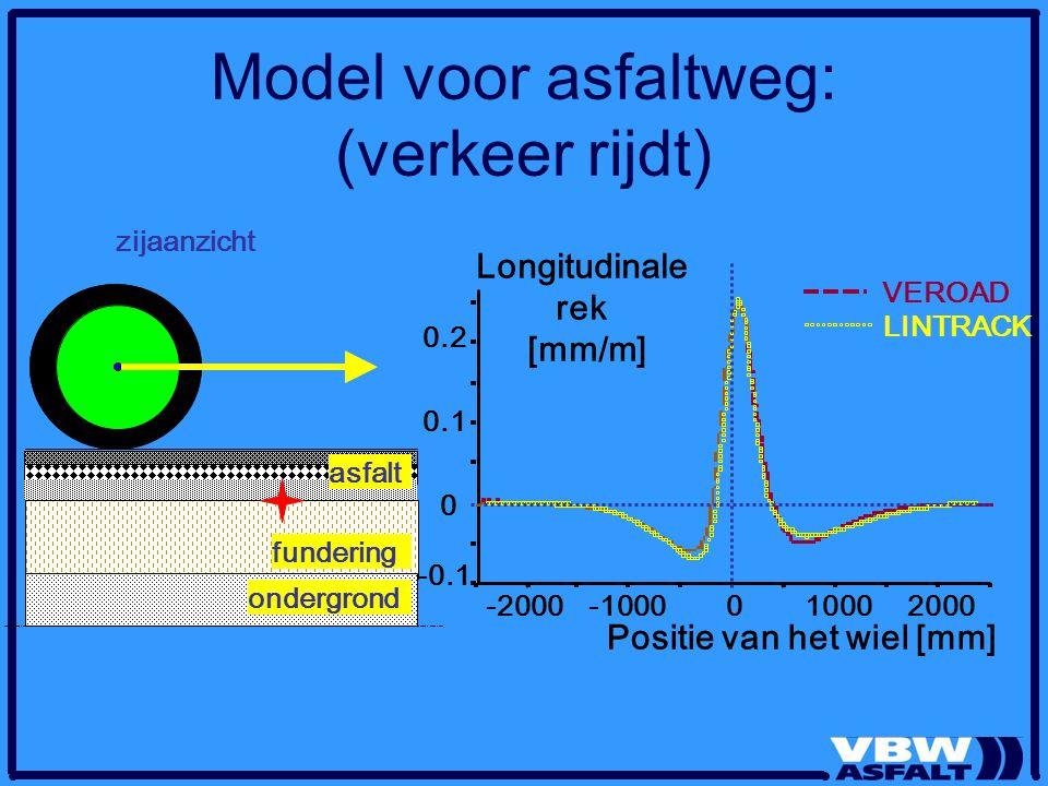 Model voor asfaltweg: (verkeer rijdt) asfalt zijaanzicht fundering ondergrond VEROAD LINTRACK Positie van het wiel [mm] -0.1 0 0.1 0.2 -2000-100001000