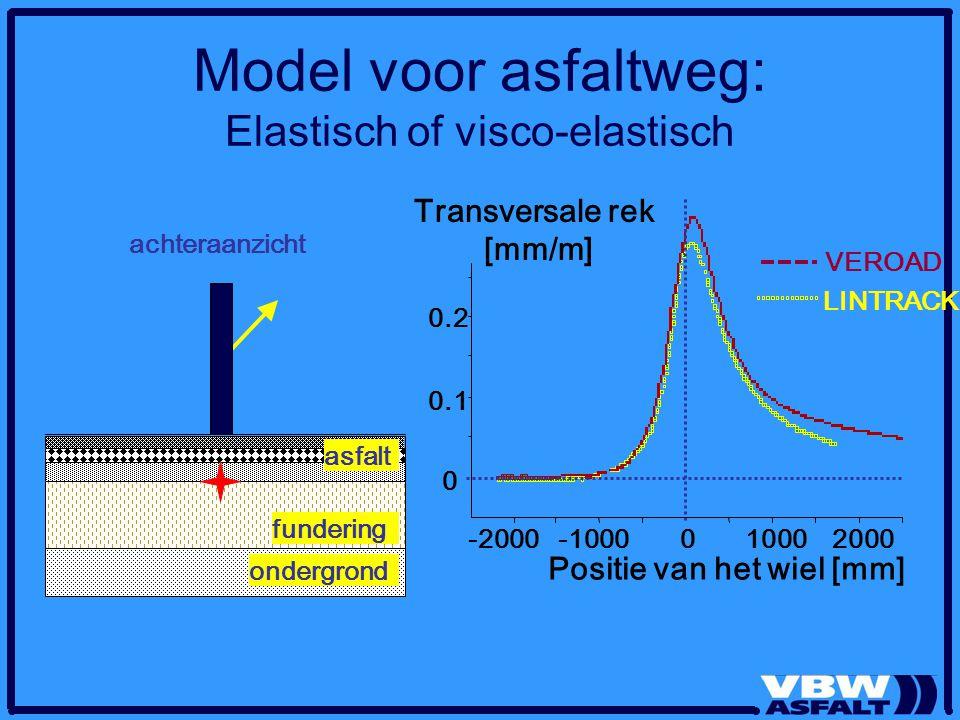 Model voor asfaltweg: Elastisch of visco-elastisch asfalt achteraanzicht fundering ondergrond LINTRACK -2000-1000010002000 Transversale rek [mm/m] Pos