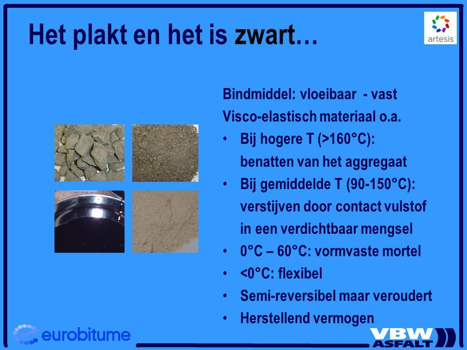 Het plakt en het is zwart… Bindmiddel: vloeibaar - vast Visco-elastisch materiaal o.a. Bij hogere T (>160°C): benatten van het aggregaat Bij gemiddeld