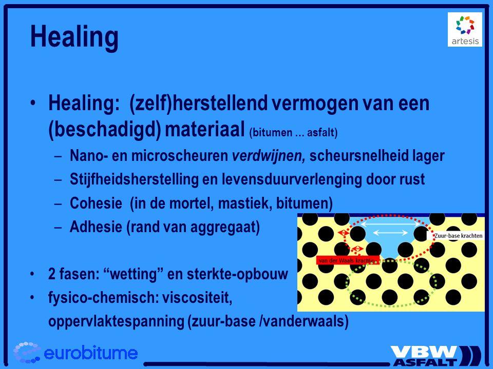 Healing: belang Gebruik voor asfalt in verhardingsontwerp: verlenging van de vermoeiingslevensduur door introductie van rustperioden tussen 2 belastingscycli - Levensduur = N f x f(H x B x V) NL: 4 op totaal 10 B: 7 op totaal 7 Belang : Inschatting lab  weg Road design: foute healing factor leidt tot foute voorspelling Mengselontwerp: hogere healing factor is beter