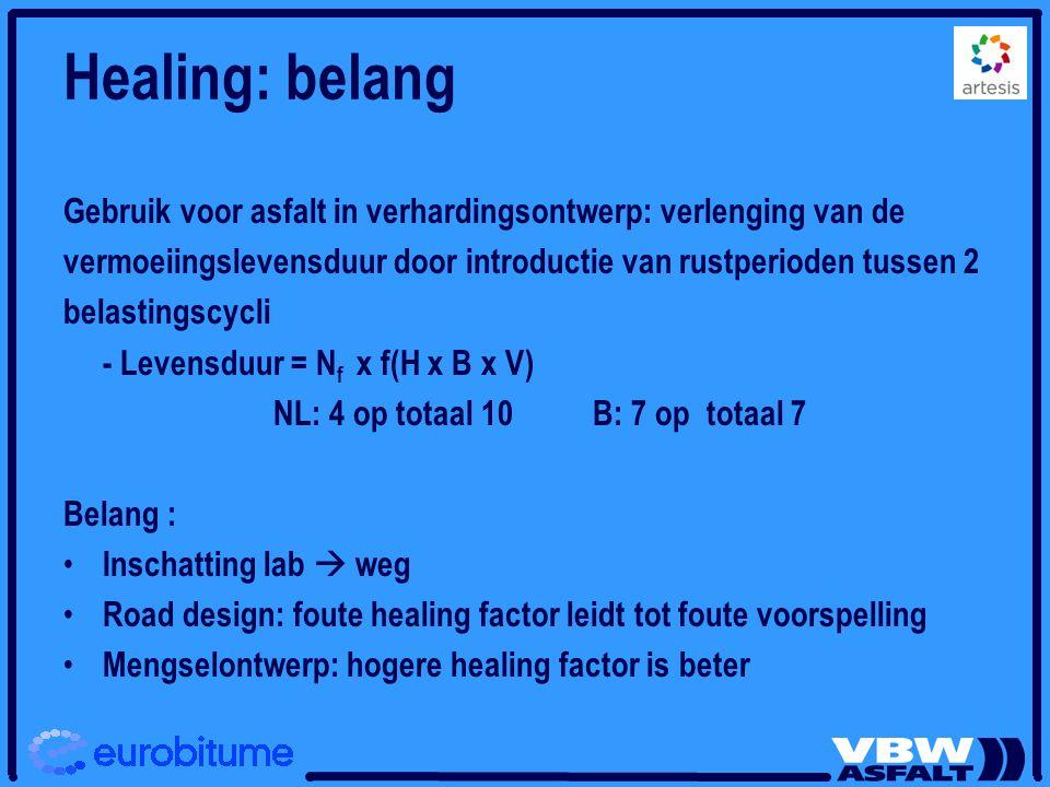 Healing: belang Gebruik voor asfalt in verhardingsontwerp: verlenging van de vermoeiingslevensduur door introductie van rustperioden tussen 2 belastin