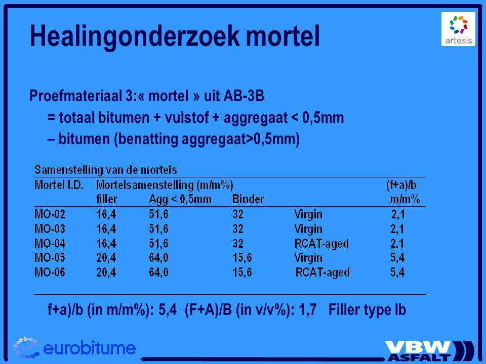 Healingonderzoek mortel Proefmateriaal 3:« mortel » uit AB-3B = totaal bitumen + vulstof + aggregaat < 0,5mm – bitumen (benatting aggregaat>0,5mm) f+a