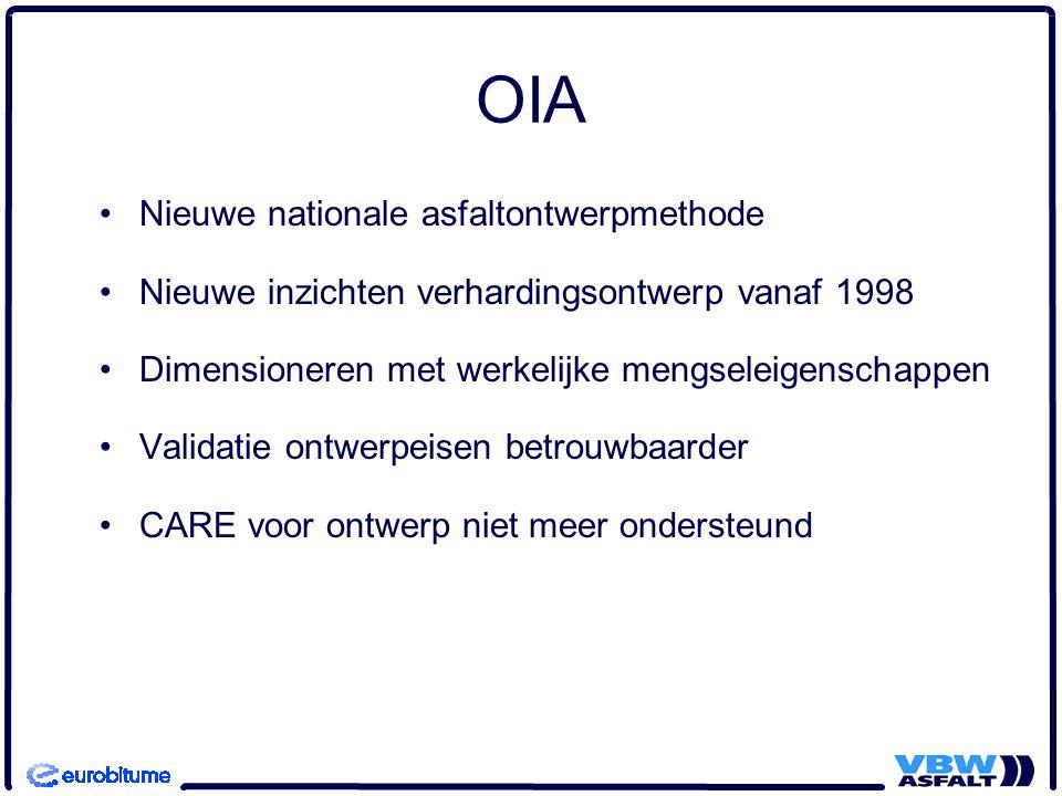 OIA Nieuwe nationale asfaltontwerpmethode Nieuwe inzichten verhardingsontwerp vanaf 1998 Dimensioneren met werkelijke mengseleigenschappen Validatie o