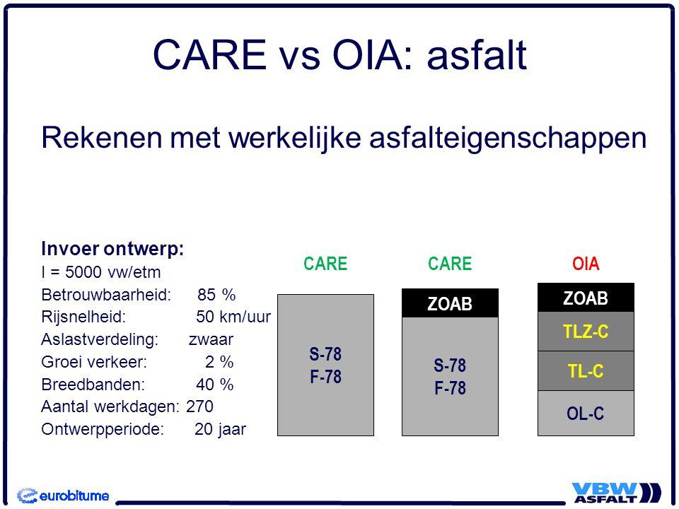 CARE vs OIA: asfalt Rekenen met werkelijke asfalteigenschappen Invoer ontwerp: I = 5000 vw/etm Betrouwbaarheid: 85 % Rijsnelheid: 50 km/uur Aslastverd