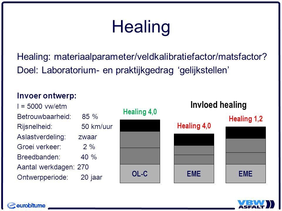 Healing Healing: materiaalparameter/veldkalibratiefactor/matsfactor? Doel: Laboratorium- en praktijkgedrag 'gelijkstellen' Invoer ontwerp: I = 5000 vw
