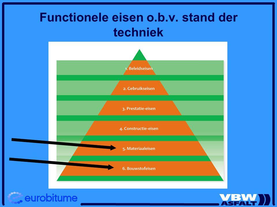 Functionele eisen o.b.v. stand der techniek
