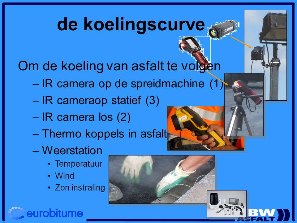 de koelingscurve Om de koeling van asfalt te volgen – –IR camera op de spreidmachine (1) – –IR cameraop statief (3) – –IR camera los (2) – –Thermo koppels in asfalt (6) – –Weerstation Temperatuur Wind Zon instraling