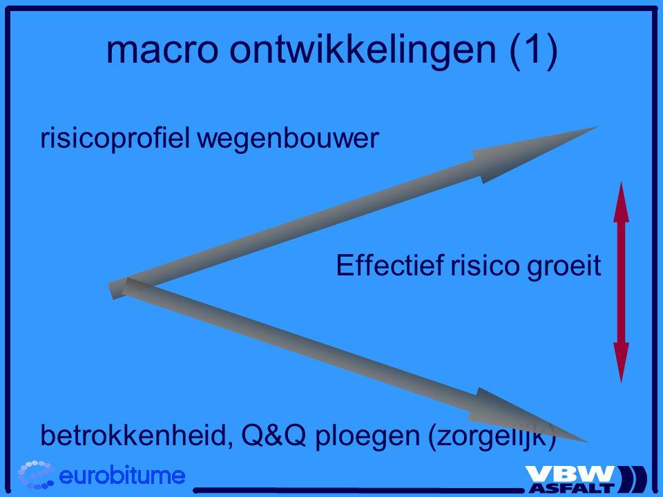 macro ontwikkelingen (1) risicoprofiel wegenbouwer Effectief risico groeit betrokkenheid, Q&Q ploegen (zorgelijk)