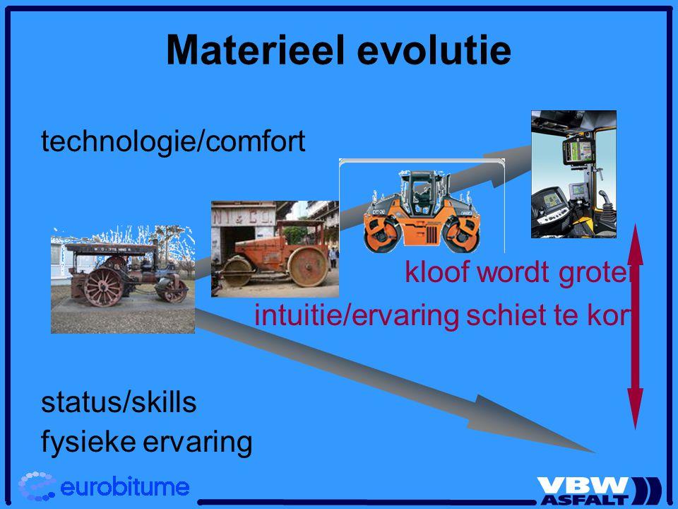 Materieel evolutie technologie/comfort kloof wordt groter intuitie/ervaring schiet te kort status/skills fysieke ervaring