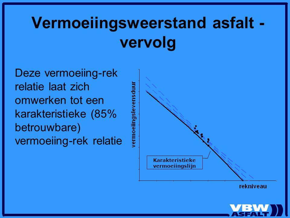 Vermoeiingsweerstand asfalt - vervolg Deze vermoeiing-rek relatie laat zich omwerken tot een karakteristieke (85% betrouwbare) vermoeiing-rek relatie