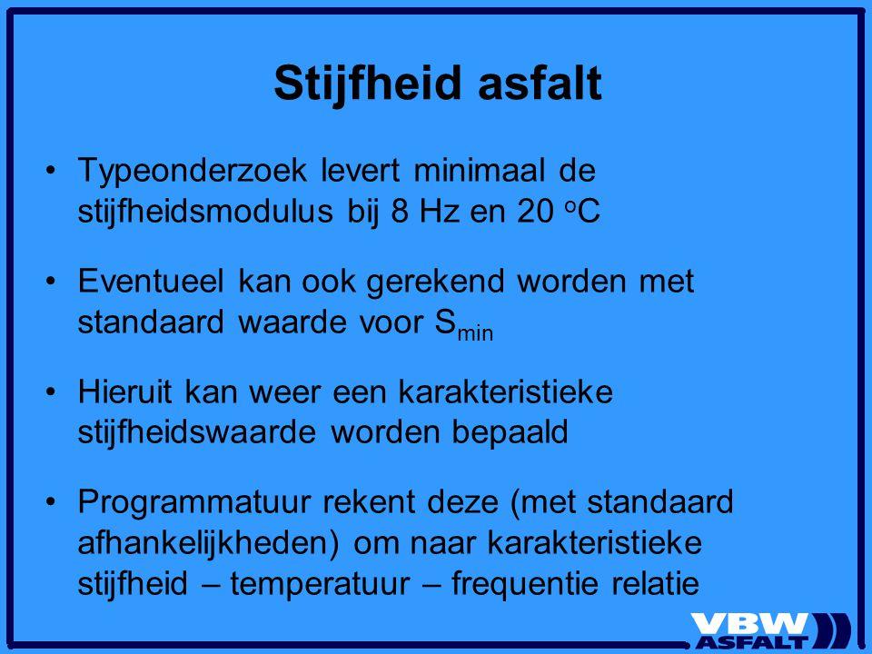 Stijfheid asfalt Typeonderzoek levert minimaal de stijfheidsmodulus bij 8 Hz en 20 o C Eventueel kan ook gerekend worden met standaard waarde voor S m