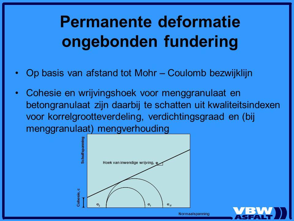 Permanente deformatie ongebonden fundering Op basis van afstand tot Mohr – Coulomb bezwijklijn Cohesie en wrijvingshoek voor menggranulaat en betongra