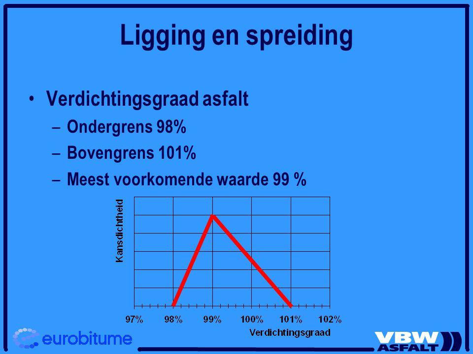 Ligging en spreiding Verdichtingsgraad asfalt – Ondergrens 98% – Bovengrens 101% – Meest voorkomende waarde 99 %
