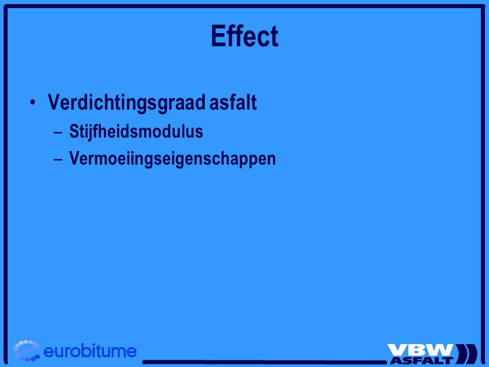 Effect Verdichtingsgraad asfalt – Stijfheidsmodulus – Vermoeiingseigenschappen