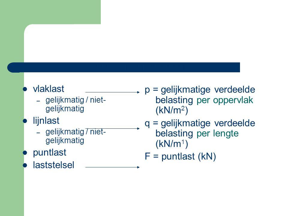 vlaklast – gelijkmatig / niet- gelijkmatig lijnlast – gelijkmatig / niet- gelijkmatig puntlast laststelsel p = gelijkmatige verdeelde belasting per op