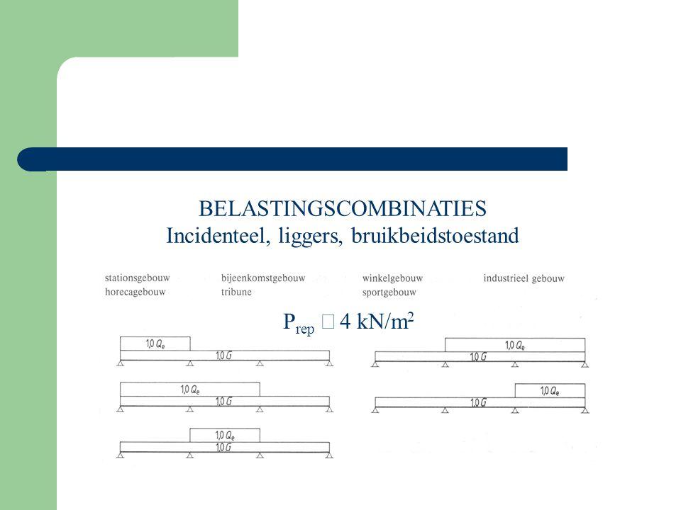 BELASTINGSCOMBINATIES Incidenteel, liggers, bruikbeidstoestand P rep  kN/m 2