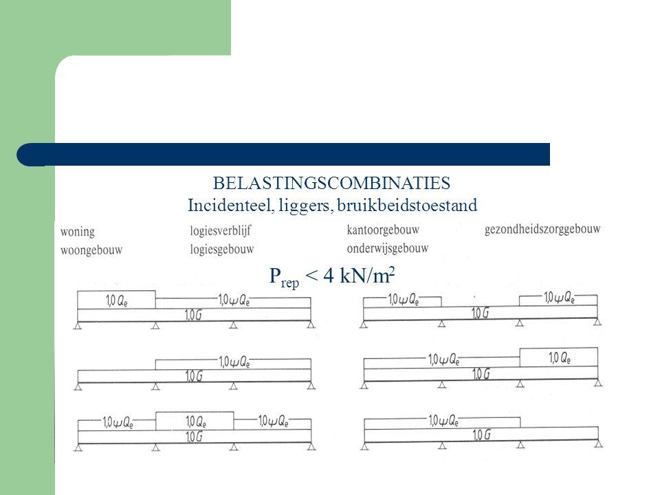 BELASTINGSCOMBINATIES Incidenteel, liggers, bruikbeidstoestand P rep <  kN/m 2