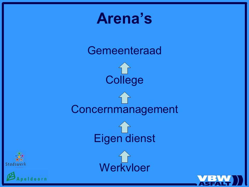 Arena's Gemeenteraad College Concernmanagement Eigen dienst Werkvloer
