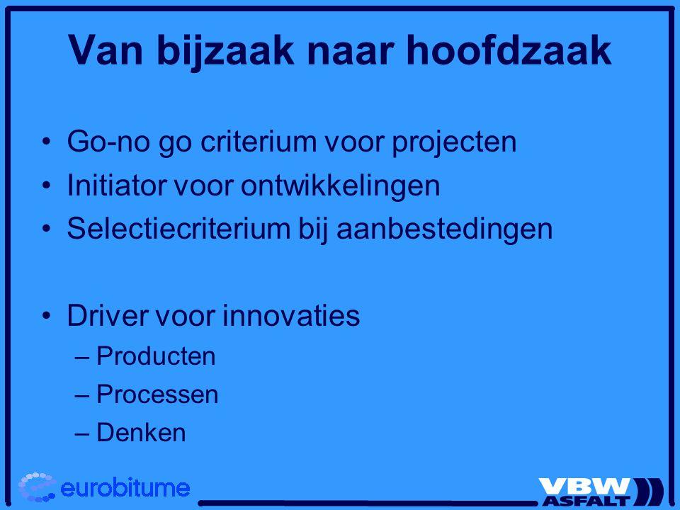 Van bijzaak naar hoofdzaak Go-no go criterium voor projecten Initiator voor ontwikkelingen Selectiecriterium bij aanbestedingen Driver voor innovaties –Producten –Processen –Denken