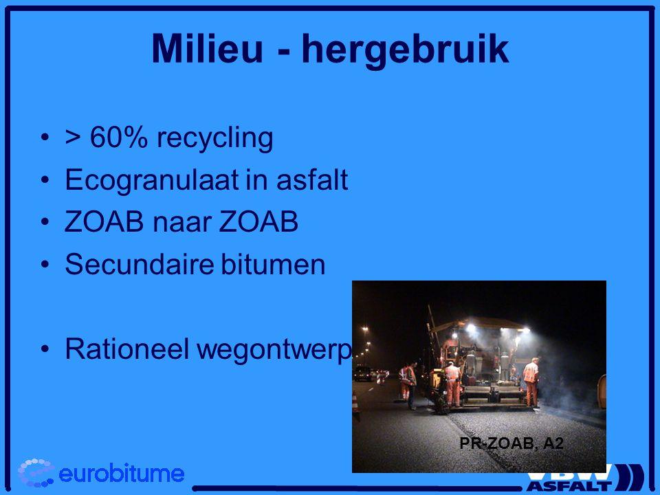 Milieu - hergebruik > 60% recycling Ecogranulaat in asfalt ZOAB naar ZOAB Secundaire bitumen Rationeel wegontwerp PR-ZOAB, A2