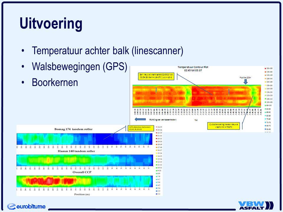 Temperatuur achter balk (linescanner) Walsbewegingen (GPS) Boorkernen
