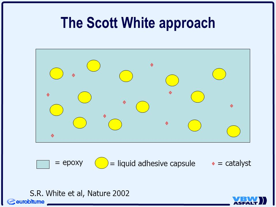 The Scott White approach = epoxy = liquid adhesive capsule = catalyst S.R. White et al, Nature 2002