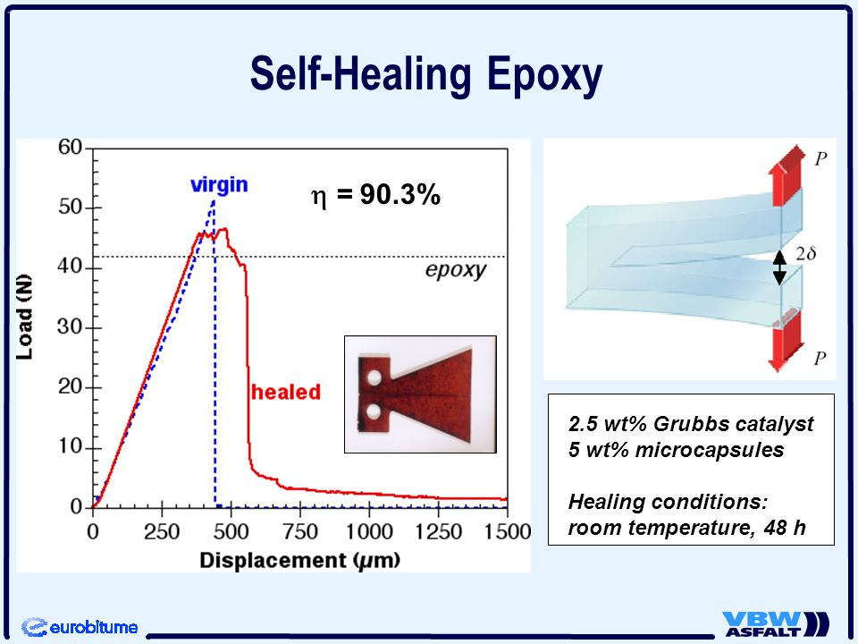 Self-Healing Epoxy 2.5 wt% Grubbs catalyst 5 wt% microcapsules Healing conditions: room temperature, 48 h  = 90.3%
