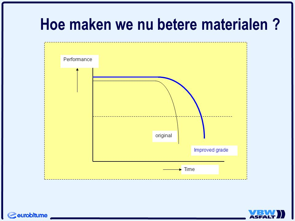 Hoe maken we nu betere materialen ? Time Performance original Improved grade
