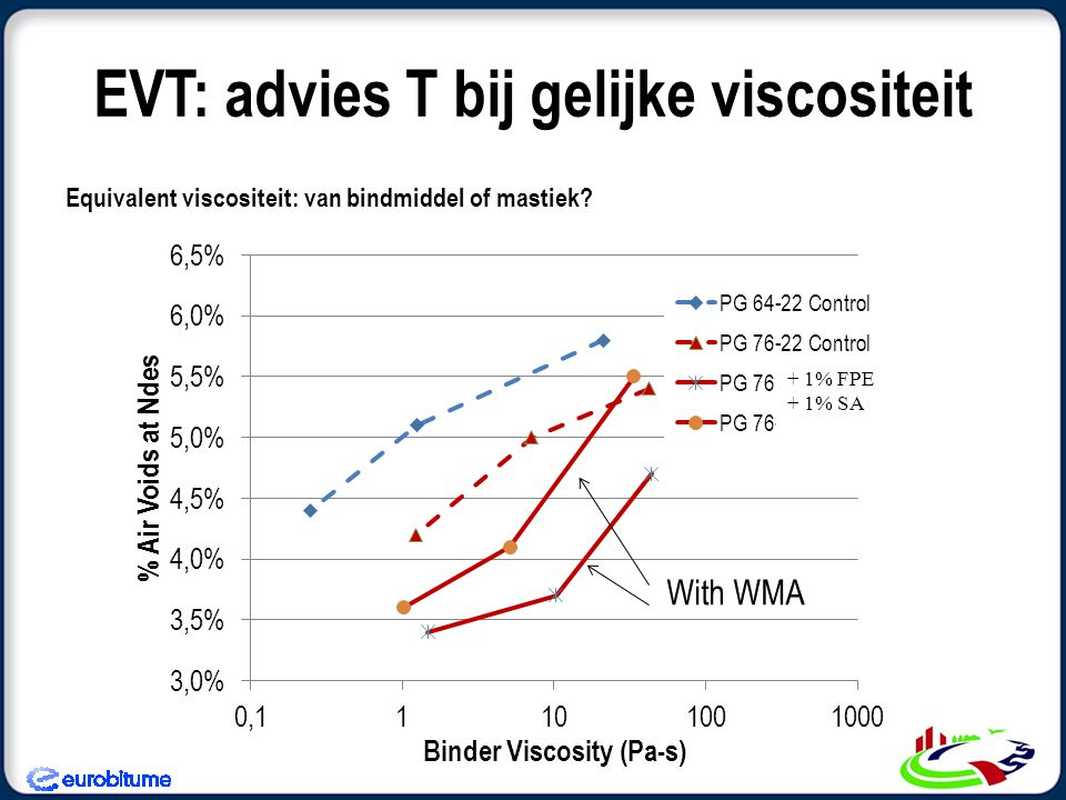 EVT: advies T bij gelijke viscositeit Equivalent viscositeit: van bindmiddel of mastiek?