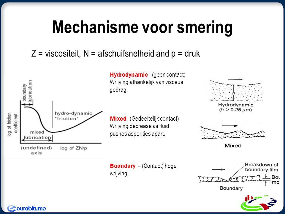 Mechanisme voor smering Z = viscositeit, N = afschuifsnelheid and p = druk Boundary – (Contact) hoge wrijving, Mixed (Gedeeltelijk contact) Wrijving decrease as fluid pushes asperities apart.