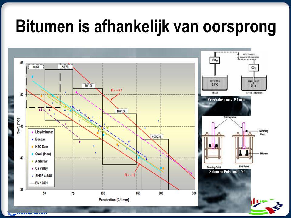 Bitumen is afhankelijk van oorsprong Penetration, unit: 0.1 mm Softening Point, unit: °C
