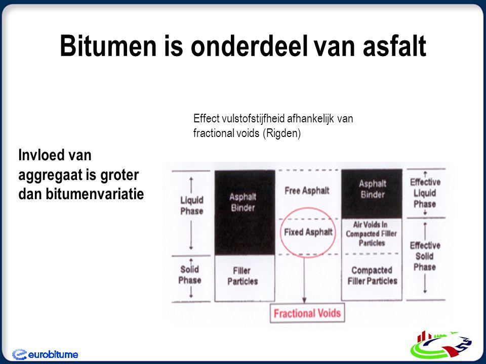 Bitumen is onderdeel van asfalt Invloed van aggregaat is groter dan bitumenvariatie Effect vulstofstijfheid afhankelijk van fractional voids (Rigden)