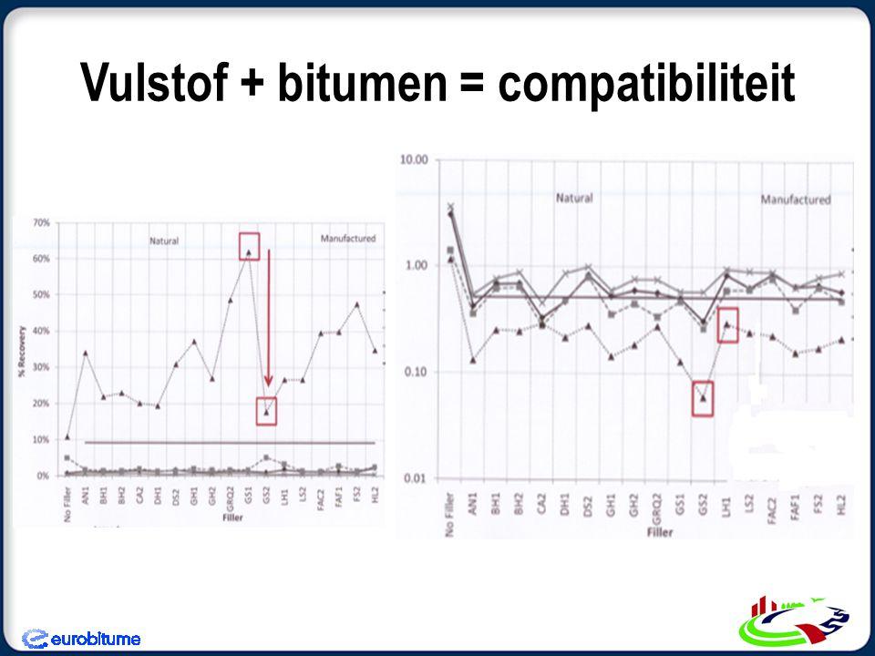 Vulstof + bitumen = compatibiliteit