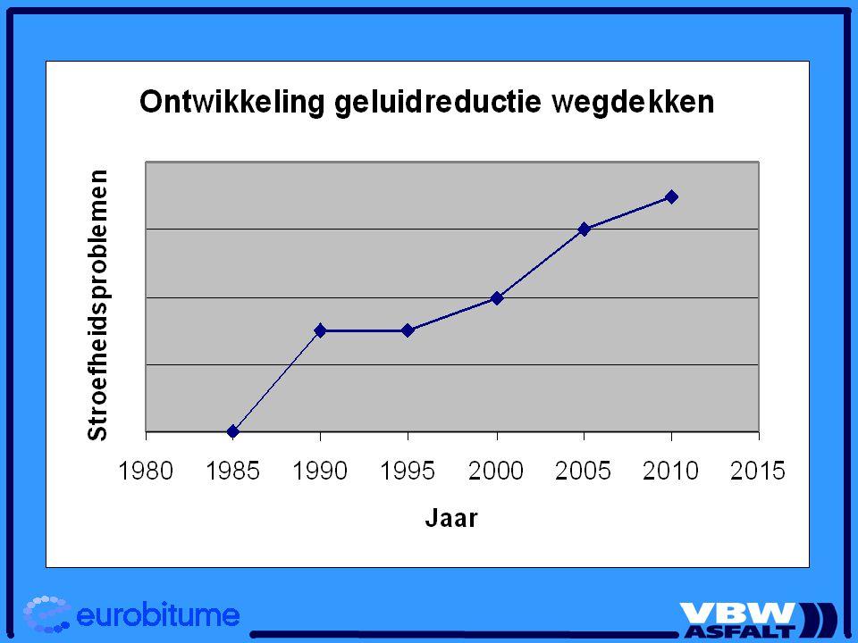 Stroefheidsontwikkeling in de tijd Steenskeletmengsels Meer en meer éénkorrelig Stoefheid wordt bepaald door het steenoppervlak Polijsting Hogere eisen: PSV 53  58
