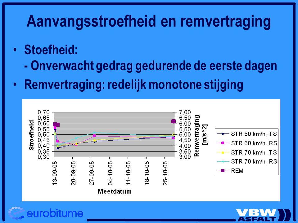 Aanvangsstroefheid en remvertraging Stoefheid: - Onverwacht gedrag gedurende de eerste dagen Remvertraging: redelijk monotone stijging