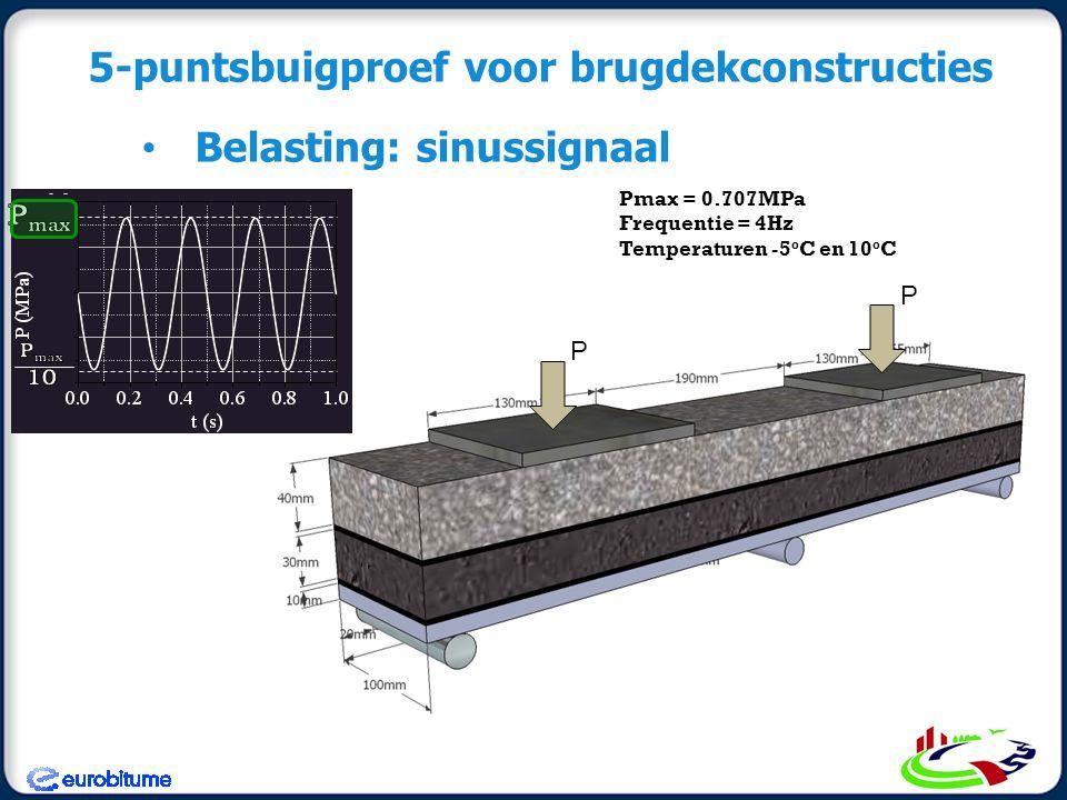 5-puntsbuigproef voor brugdekconstructies Belasting: sinussignaal Pmax = 0.707MPa Frequentie = 4Hz Temperaturen -5 o C en 10 o C P P