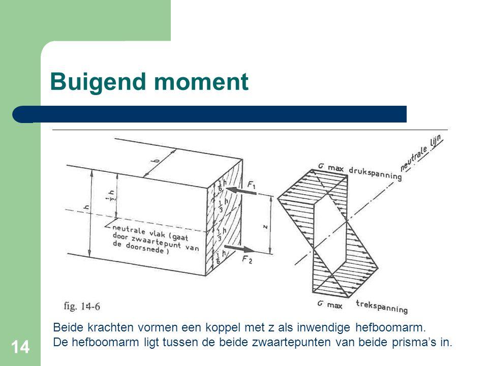14 Buigend moment Beide krachten vormen een koppel met z als inwendige hefboomarm. De hefboomarm ligt tussen de beide zwaartepunten van beide prisma's
