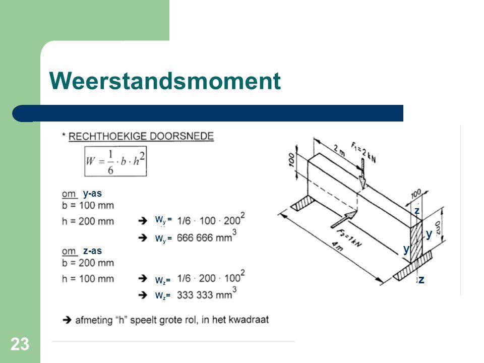 23 Weerstandsmoment y-as z-as W y = Wz=Wz= Wz=Wz= z z y y