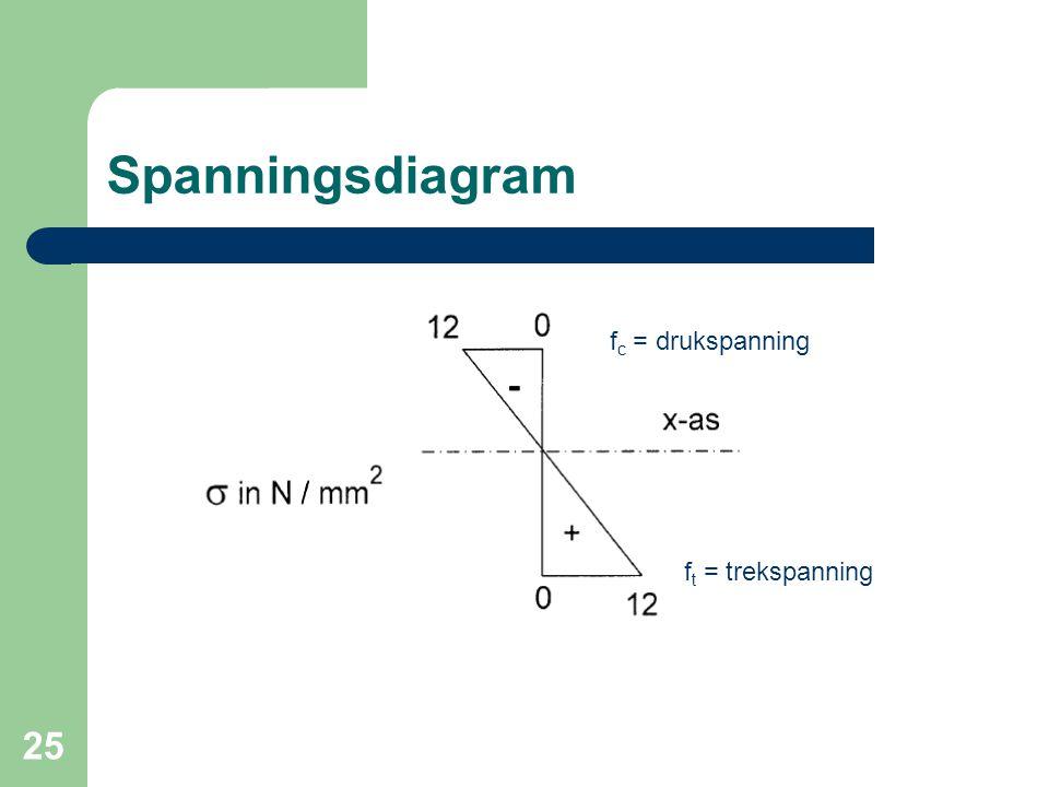 25 Spanningsdiagram f c = drukspanning f t = trekspanning