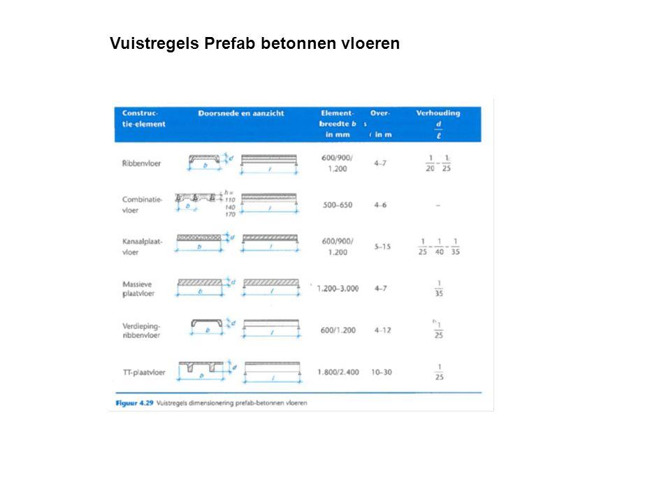 Vuistregels Prefab betonnen vloeren
