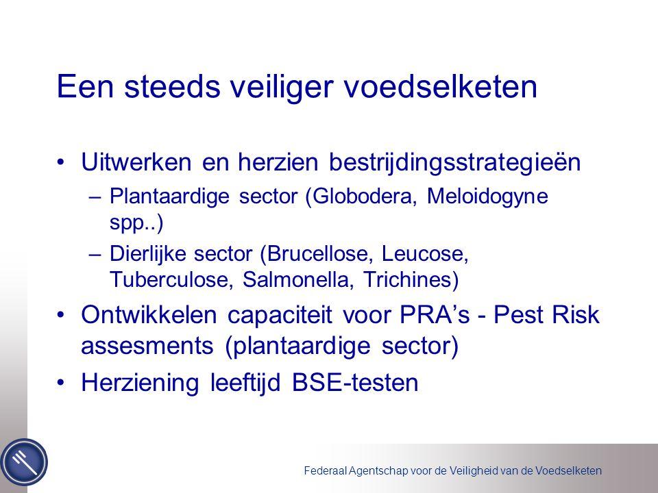 Federaal Agentschap voor de Veiligheid van de Voedselketen Een steeds veiliger voedselketen Uitwerken en herzien bestrijdingsstrategieën –Plantaardige sector (Globodera, Meloidogyne spp..) –Dierlijke sector (Brucellose, Leucose, Tuberculose, Salmonella, Trichines) Ontwikkelen capaciteit voor PRA's - Pest Risk assesments (plantaardige sector) Herziening leeftijd BSE-testen