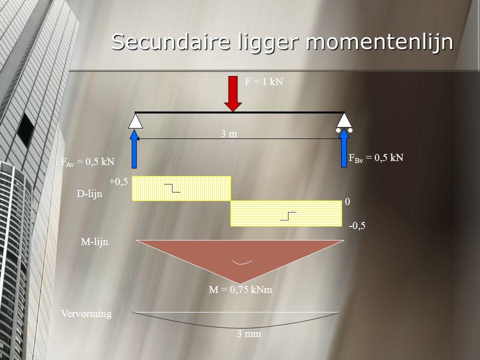 Secundaire ligger momentenlijn F = 1 kN F Av = 0,5 kN F Bv = 0,5 kN 3 m D-lijn +0,5 -0,5 0 M-lijn M = 0,75 kNm Vervorming 3 mm