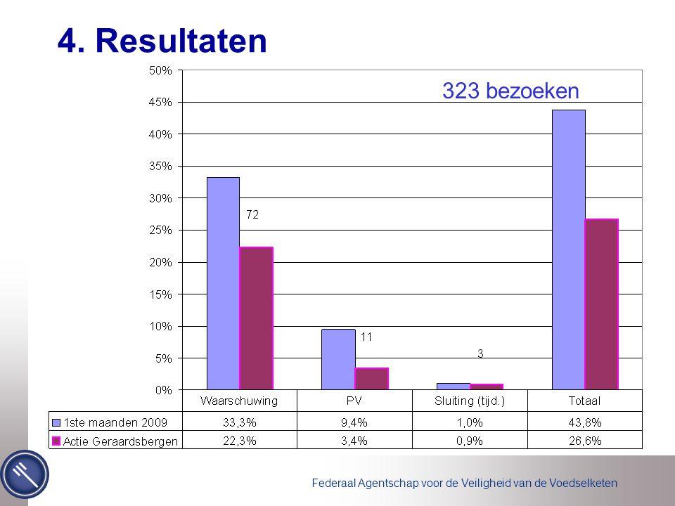Federaal Agentschap voor de Veiligheid van de Voedselketen 4. Resultaten 323 bezoeken